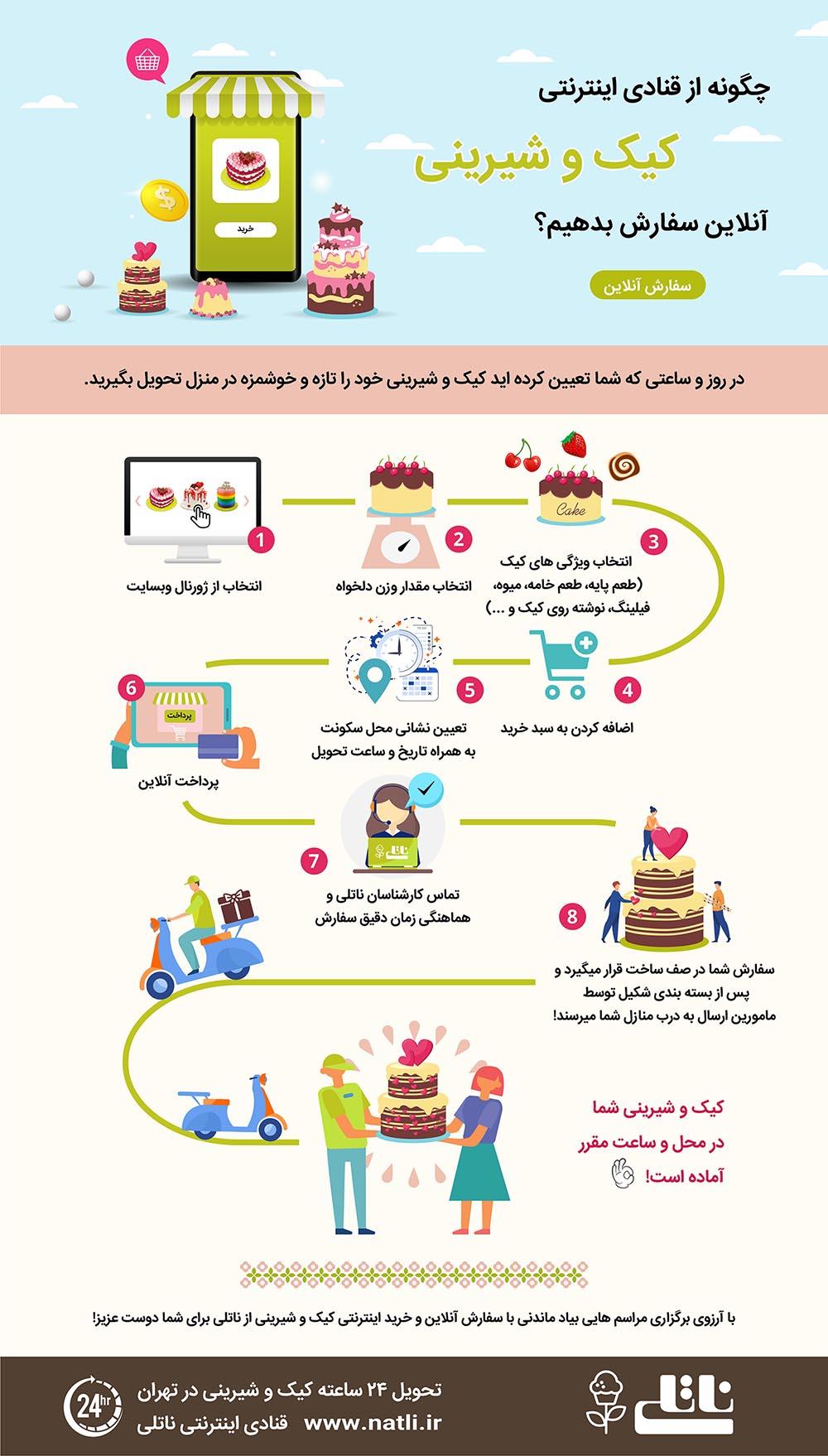 سفارش اینترنتی کیک و شیرینی آنلاین تهران